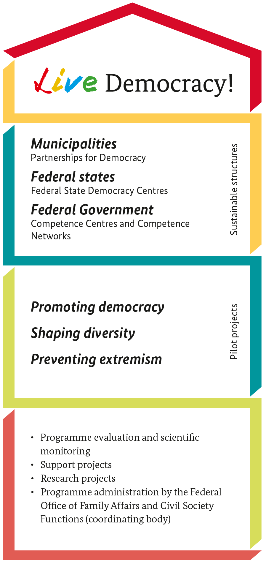 "Schematic depiction of the structure of the federal programme ""Live Democracy!"". Picture content ist described in context"